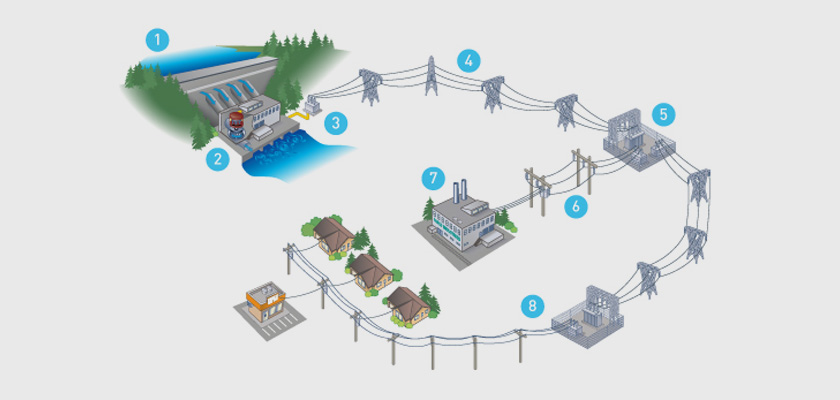 How-Is-Electricity-Transferred-Into-Our-Homes-And-Offices